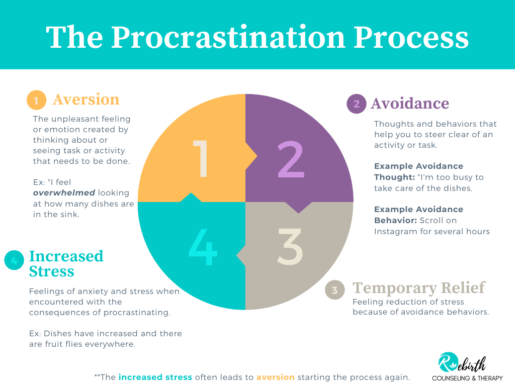 Diagram about Procrastination Rebirth Counseling and Therapy Services Beachwood Ohio 44122. Offers online Therapy, Christian Counseling, Maritial Counseling in Ohio, Premarital counseling in Cleveland, depression, anxiety, self-esteem, and more.